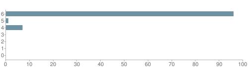 Chart?cht=bhs&chs=500x140&chbh=10&chco=6f92a3&chxt=x,y&chd=t:96,1,7,0,0,0,0&chm=t+96%,333333,0,0,10|t+1%,333333,0,1,10|t+7%,333333,0,2,10|t+0%,333333,0,3,10|t+0%,333333,0,4,10|t+0%,333333,0,5,10|t+0%,333333,0,6,10&chxl=1:|other|indian|hawaiian|asian|hispanic|black|white